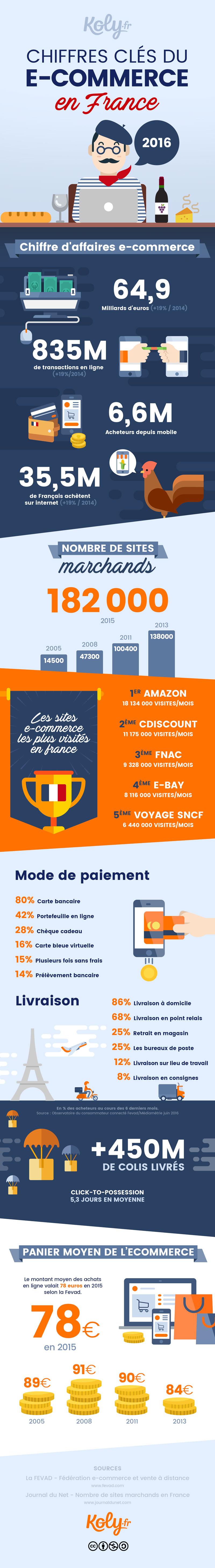 Chiffres clés du e-commerce en France en 2016. Une infographie Koly.